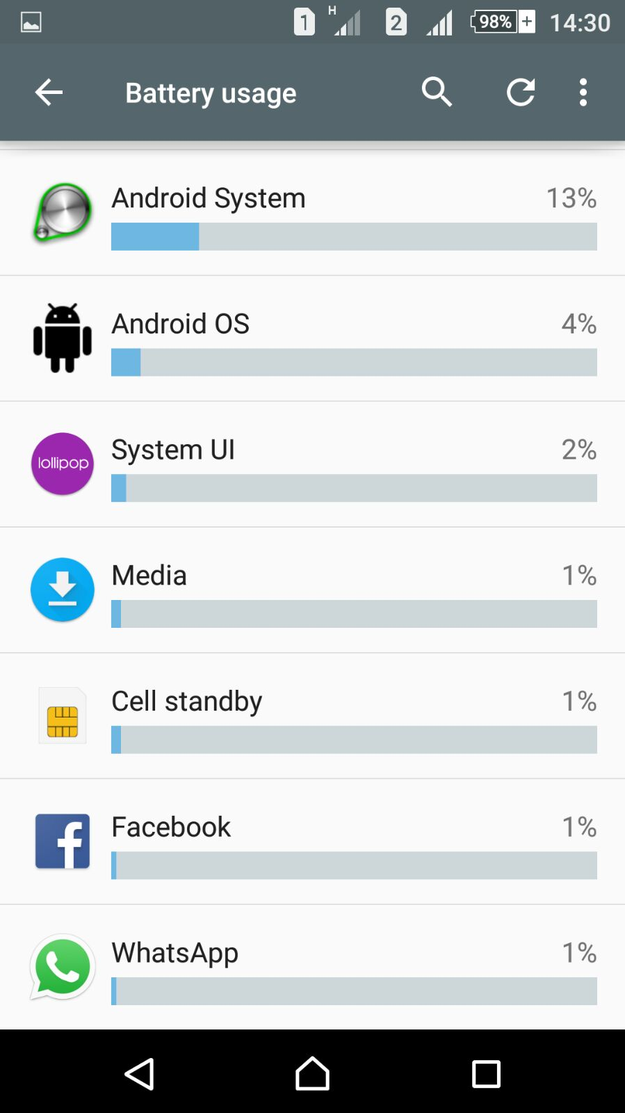 Sony Xperia C5 Ultra Battery Usage 2