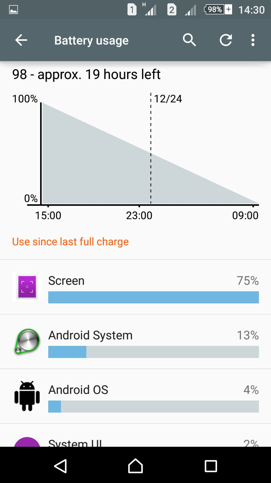 Sony Xperia C5 Ultra Battery Usage